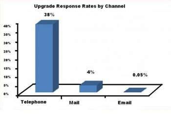 Telephone case study